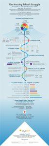 Nursing School Struggles Infographic