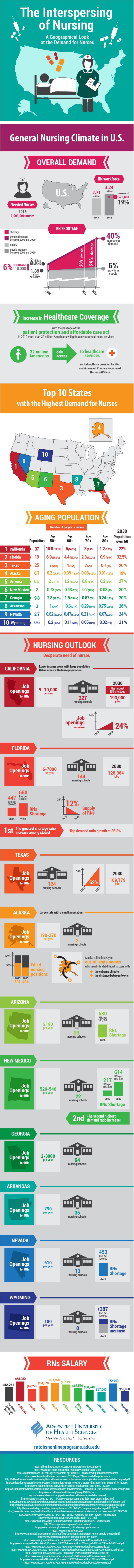 ADU-BSN-The-Interspersing-of-Nursing-Infographic