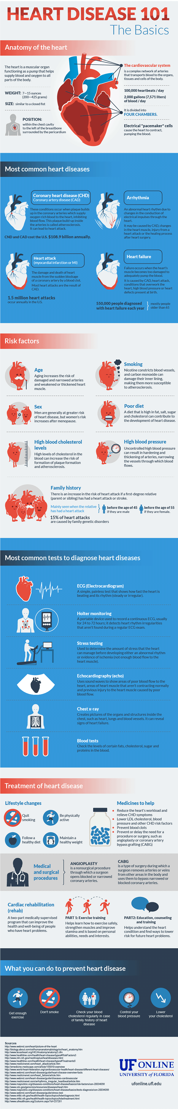 UF Online Infographic: Heart Disease 101: The Basics